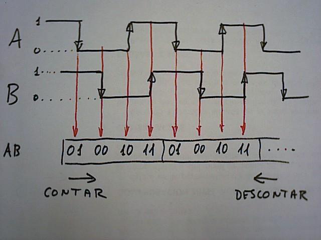 Fases encoder